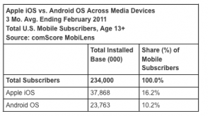 User Base / Reach compared: iOS & Android