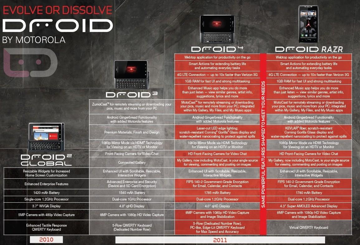 Droid 4, Droid Razr, Droid 3, Droid 2 Comparision