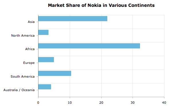 Nokia's Market Share in all Continents