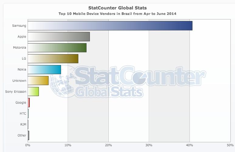 Top Mobile Vendors in Brazil - 2014