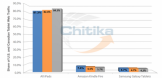 iPad Web Traffic share - CHitika