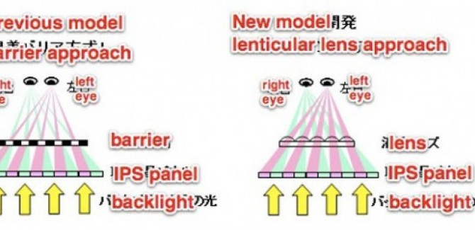 Comparision between Hitachi's new and the old 3D screens for Mobile devices
