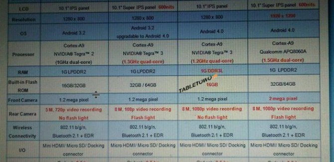 Asus TF300t tablet shows up in a comparision chart